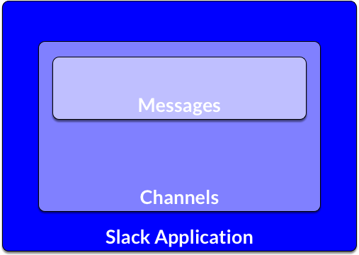 Slack Taxonomy