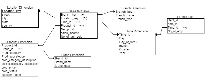 Data warehouse Design Using Oracle | Unit 1 Schema Design