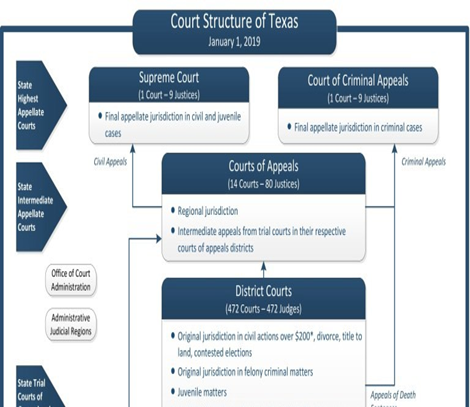 Texas Government 2.0, The Court System of Texas, The ...