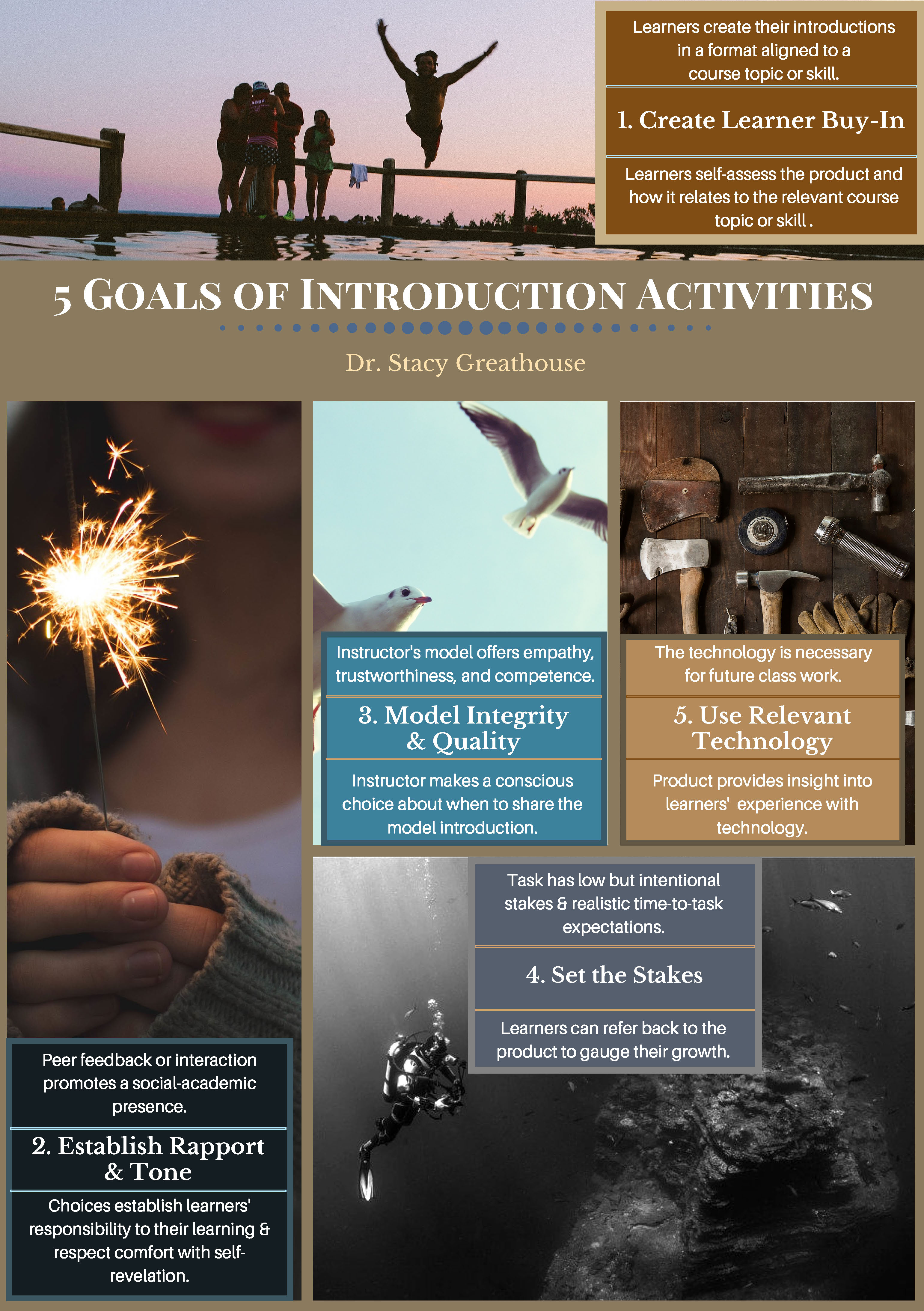 Infographic of the 5 goals of Introduction Activities