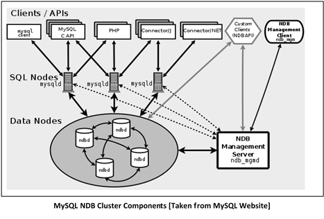 Distributed Database Systems through Database Clustering | The MySQL