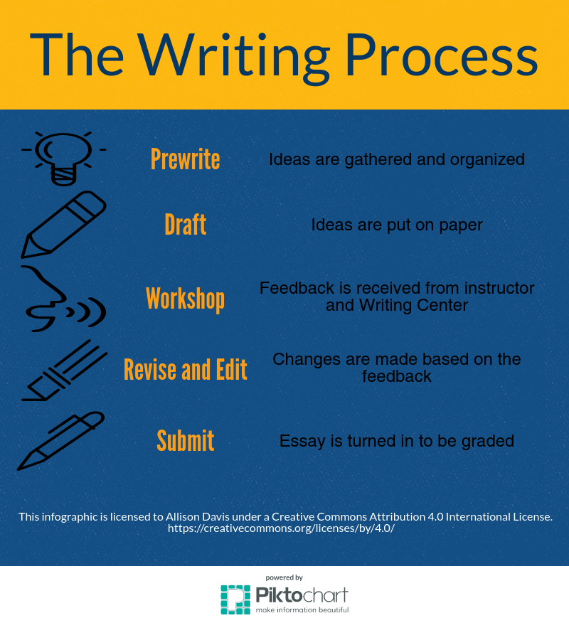 Infographic describing the writing process