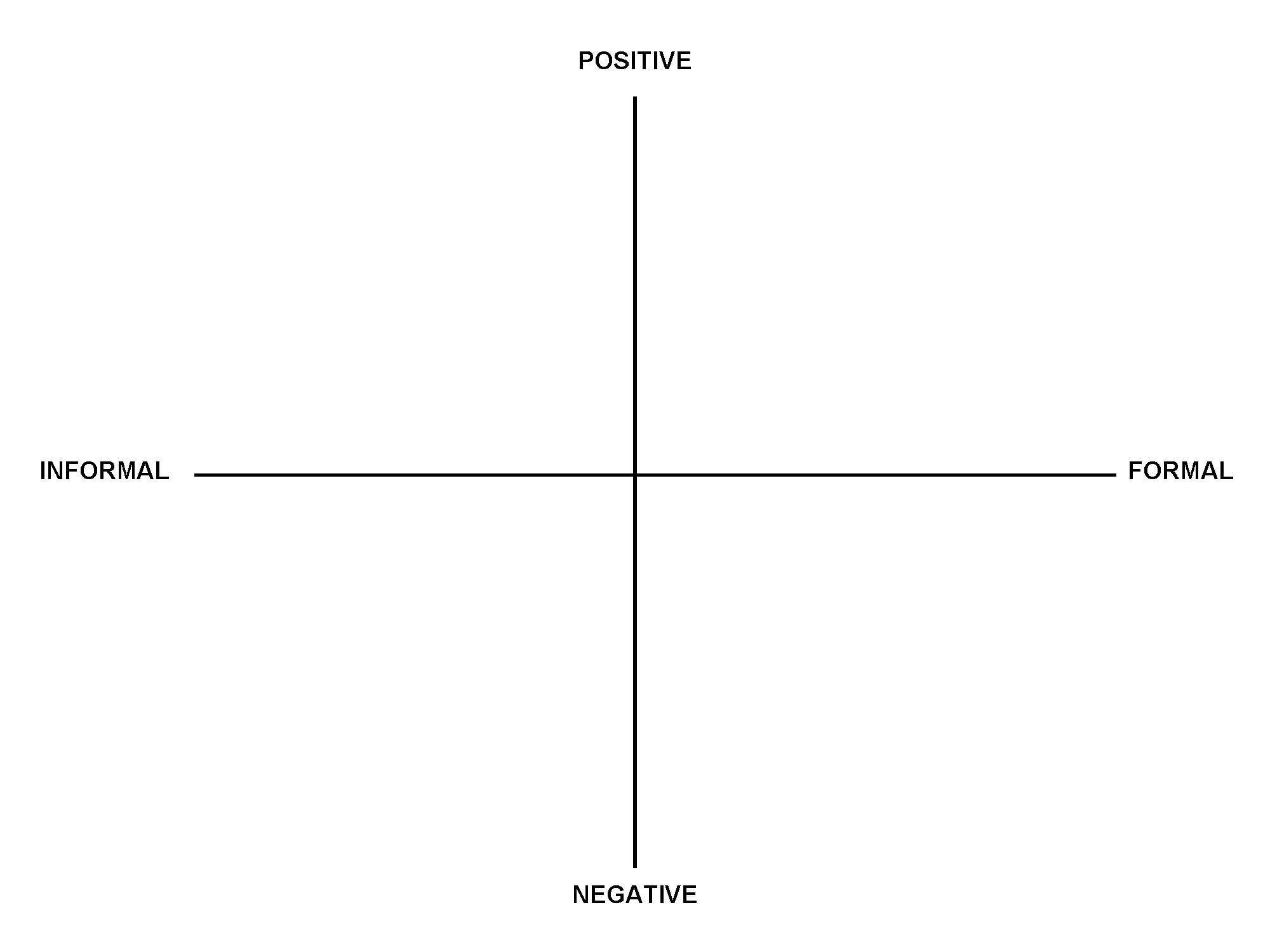 Four quadrant chart with Informal to Formal on the X axis and Positive to Negative on the Y axis