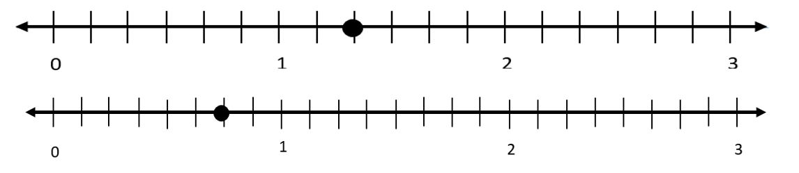 Two number lines are shown. The first number line shows the numbers 0 through 3 and is partitioned into 6 equal parts in each whole.   The second number line shows the numbers 0 through 3 and is partitioned into 8 equal parts in each whole.