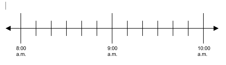 This is a number line that goes from 8:00 a.m. to 10:00 a.m..  It is partitioned into 10 minute intervals.