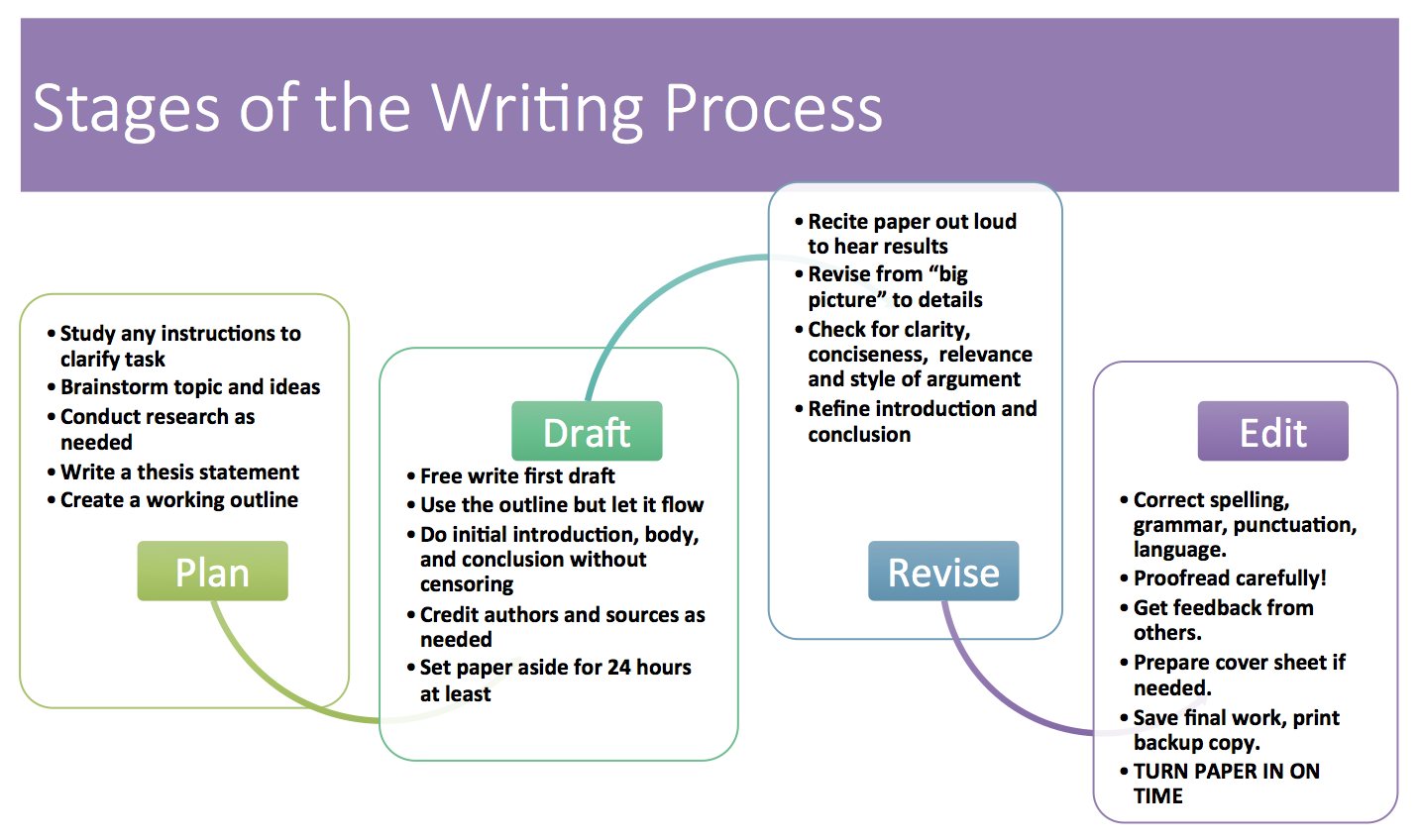 Stages of the Writing Process