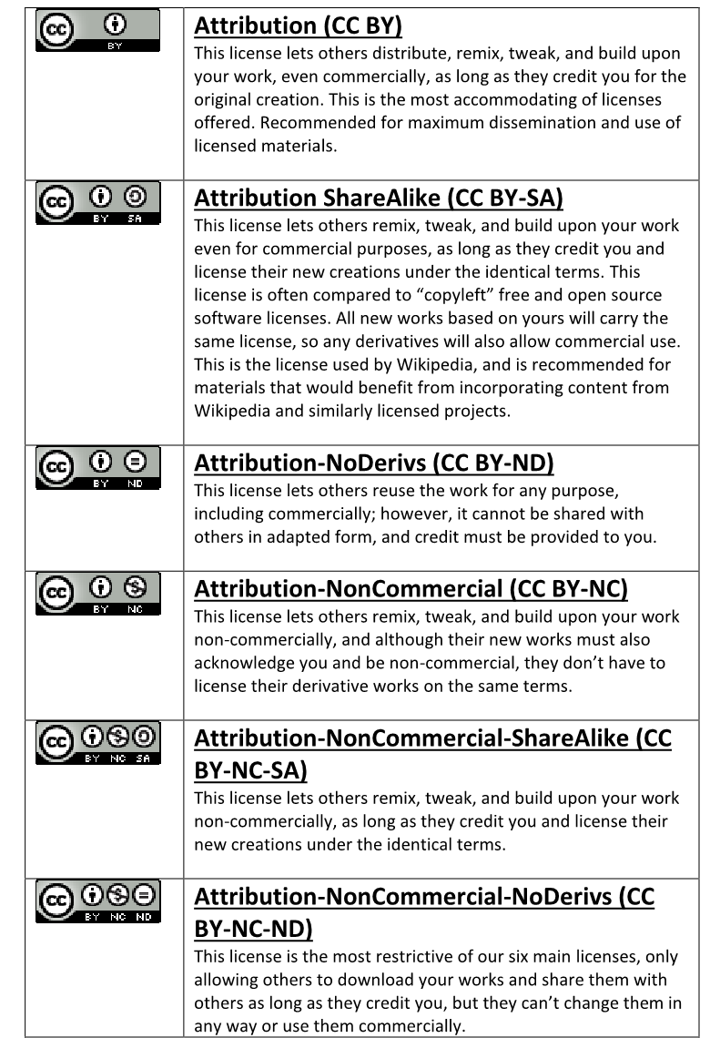 Chart of six copyright licenses offered by Creative Commons