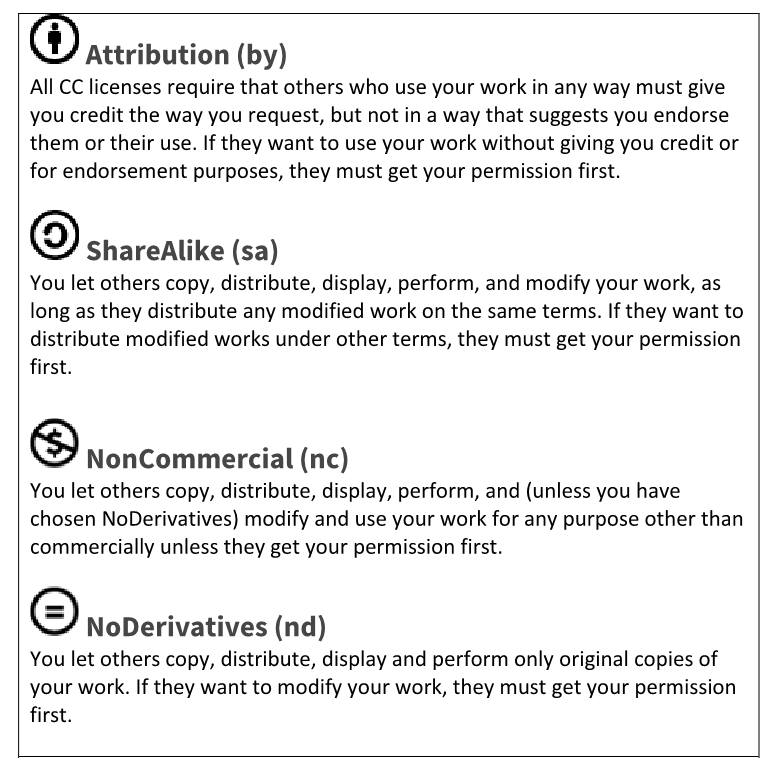 The four conditions of Creative Commons