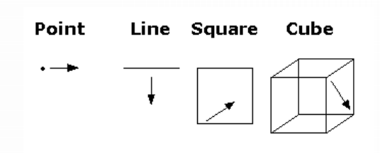Drawings of Line, Shape and 3D