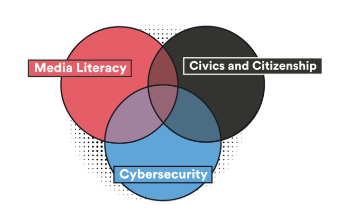 Venn diagram showing media literacy, civics and citizenship, and cybersecurity intersection