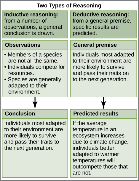 Figure 1.7. Scientists use two types of reasoning, inductive and deductive reasoning, to advance scientific knowledge. As is the case in this example, the conclusion from inductive reasoning can often become the premise for inductive reasoning.