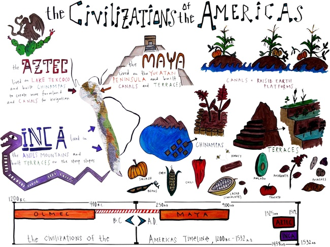 The civilizations of the Aztec, Maya, and Inca.