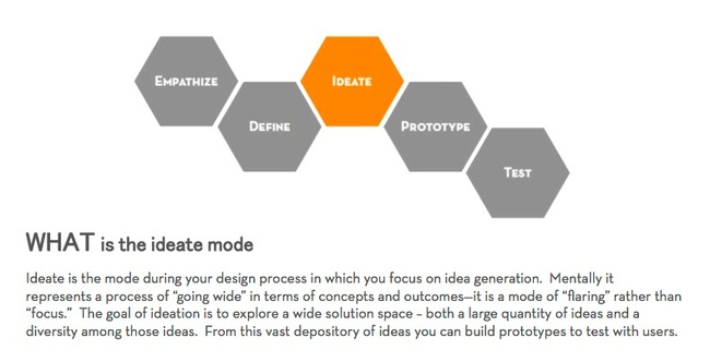 Design Thinking For 11th Graders