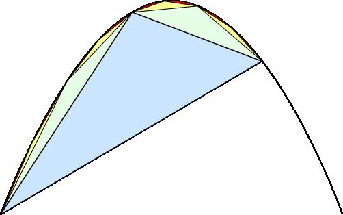 การแบ่งย่อยเซกเมนต์ของพาราโบลาออกเป็นรูปสามเหลี่ยมได้เป็นจำนวนอนันต์ตามแนวคิดของอาร์คิมีดีส [wikipedia.org]