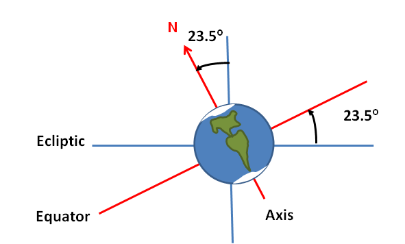 season and axis angle Seasonal science: the reasons for the seasons this axis isn't straight up and down as earth the book should roughly form a 45-degree angle with the floor or.
