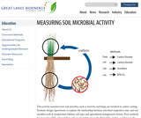 Measuring Soil Microbial Activity