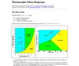 Metamorphic Phase Diagrams