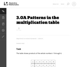 Patterns in the Multiplication Table