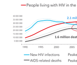 An Introduction to Global Health - HIV (9:13)