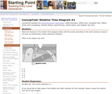 ConcepTest: Relative Time Diagram #1