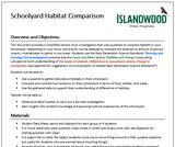 Schoolyard Habitat Comparison