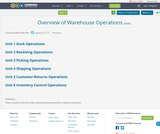 Overview of Warehouse Operations