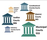 Texas Government 1.0, The Judicial Branch, Structure Of The Texas Court System