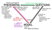 The Reasoning Triangle from the Sacramento Area Science Project