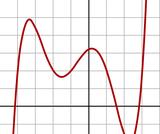 Polynomials Investigation