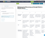 Mathematical Reasoning and Insight Rubric—Middle School