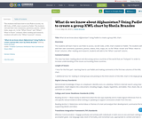 What do we know about Afghanistan? Using Padlet to create a group KWL chart by Sheila Brandes
