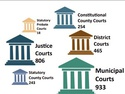 Structure Of The Texas Court System