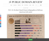 W. E. B. Du Bois' Hand-Drawn Infographics of African-American Life (1900)