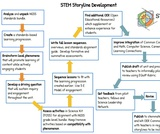 STEM Storyline Development Process