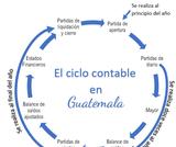 El ciclo contable en Guatemala