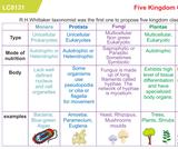 HS Biology Taxonomy