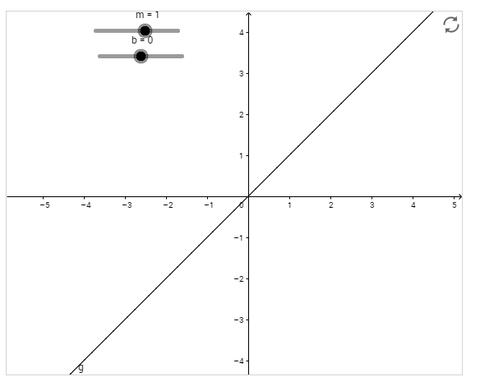 Understanding Slope Intercept Form