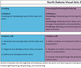 2019 North Dakota Visual Arts Content Standards