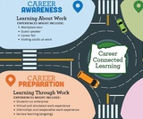 Oregon Career Connected Learning Graphic