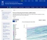 Human Development Reports
