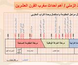 التدرب على رسم الخط الزمني من خلال أهم أحداث مغرب القرن العشرين