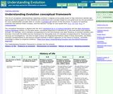 Understanding Evolution Conceptual Framework