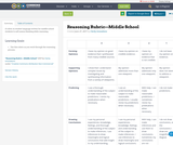 Reasoning Rubric—Middle School