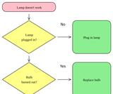 Problem Solving Diagrams - Flowcharts