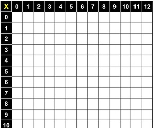 multiplication table 0 12