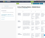 Critical Thinking Rubric —Middle School