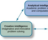 Psychology, Thinking and Intelligence, What Are Intelligence and Creativity?