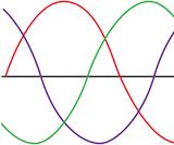 Analog vs. Digital Waves