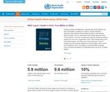 Global Health Observatory (GHO) data