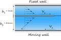 Fluid Mechanics WeBWorK Problems